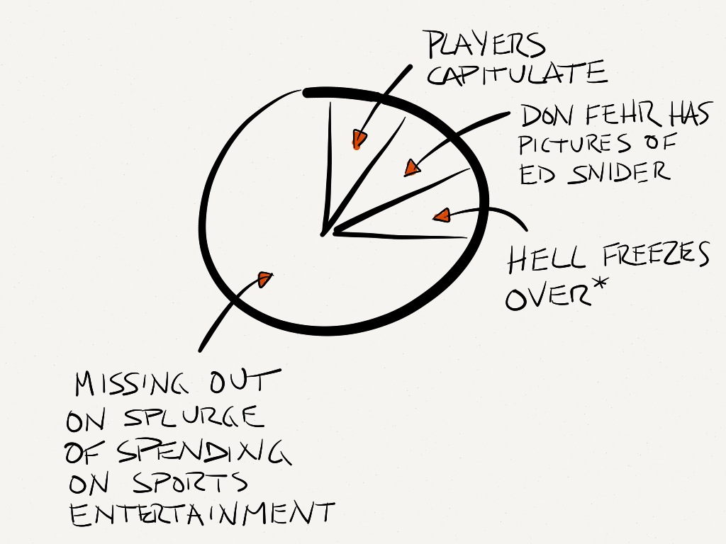 The end of the NHL lockout