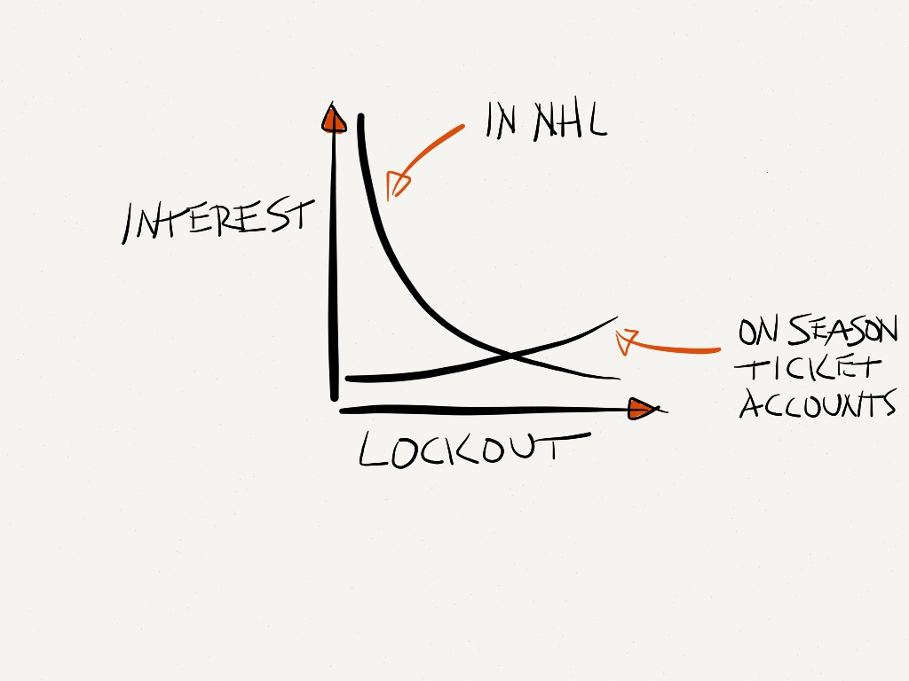 Losing interest in the NHL